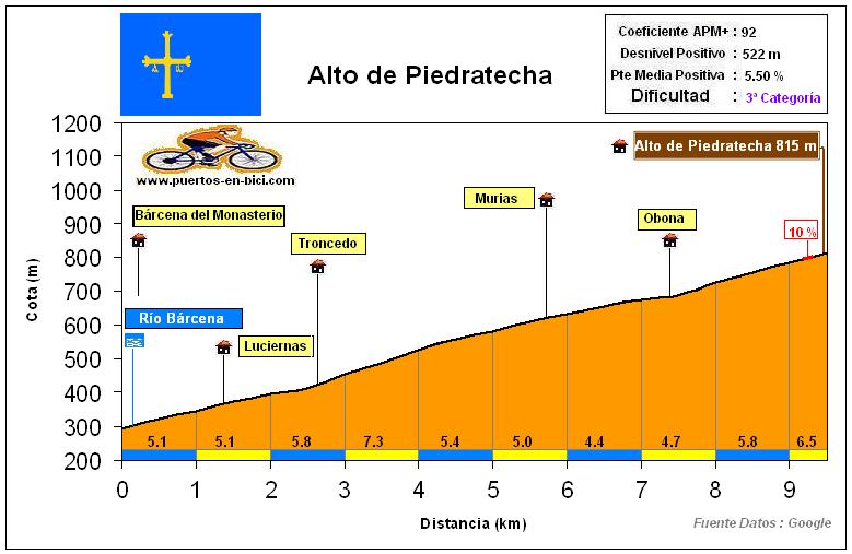 Altimetría Perfil Alto de Piedratecha