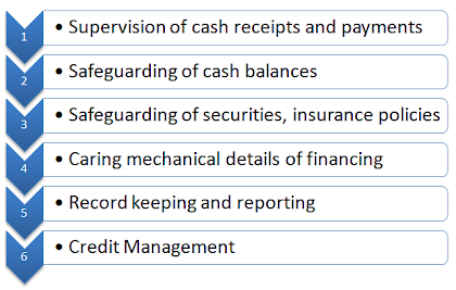 routine functions of financial management