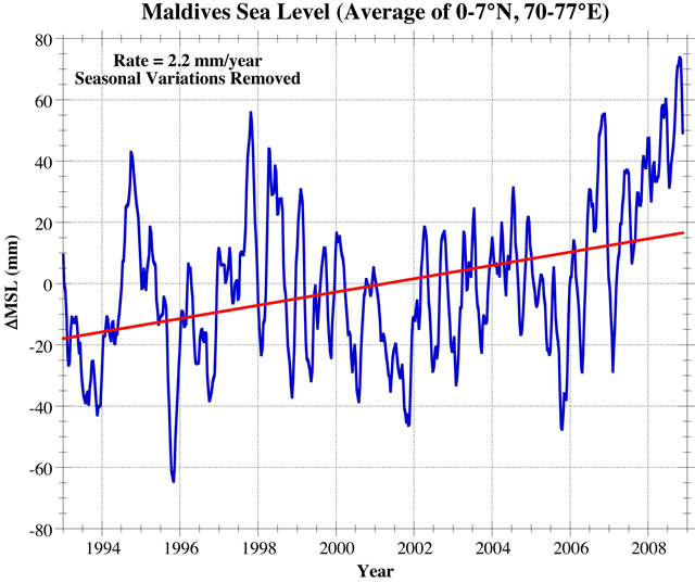 Maldives sea level, 1993-2009. The rate of sea level rise is 2.2 mm per year. Graphic: Pacific Standard