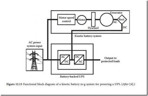 Motor-Generator Set-0225