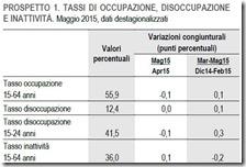 Tassi di occupazione, disoccupazione e inattività. Maggio 2015
