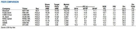 malaysia bank stock comparison