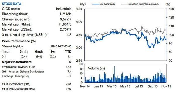 ijm financial data
