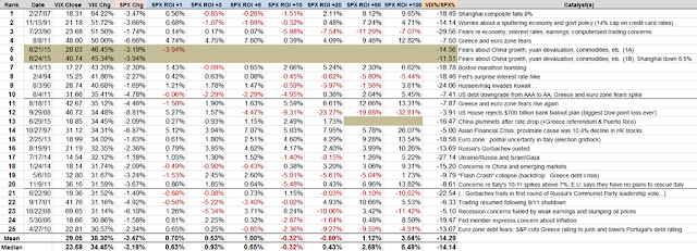 [History%2520of%252030%2520pct%2520VIX%2520Spikes%2520w%2520Catalysts%2520082415%255B4%255D.png]