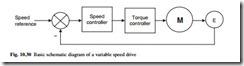 Motors, motor control and drives-0113