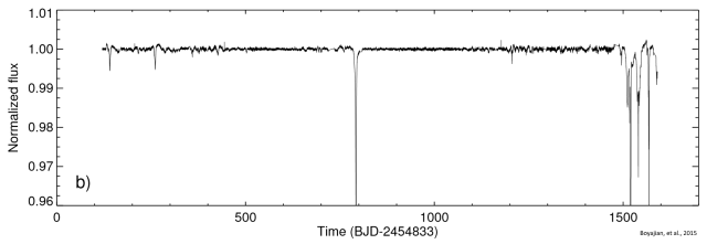 Photon flux time series from the Kepler space observatory for star KIC 8462852. Graphic: Boyajian, et al., 2015