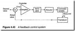 Control valves-0125
