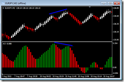 Awesome Oscillator Divergence Renko_Trading_Strategy 2