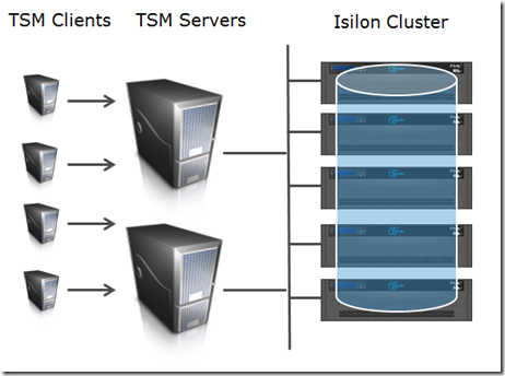 Stefan Radtke's Blog: How to optimize Tivoli Storage Manager