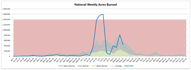 National weekly acres burned in wildfire, week of 26 August 2015, compared with average. Graphic: Northwest Interagency Coordination Center