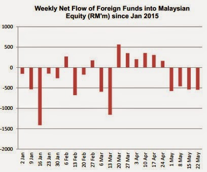 weekly_net_fund_flow