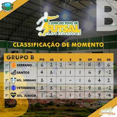 I COPA DO POVO DE FUTSAL - CLASSIFICAÇÃO GRUPO B - APOS 8ª RODADA 28.06.15
