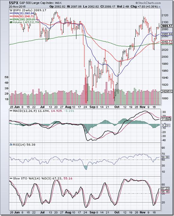 S&P 500_Nov2015