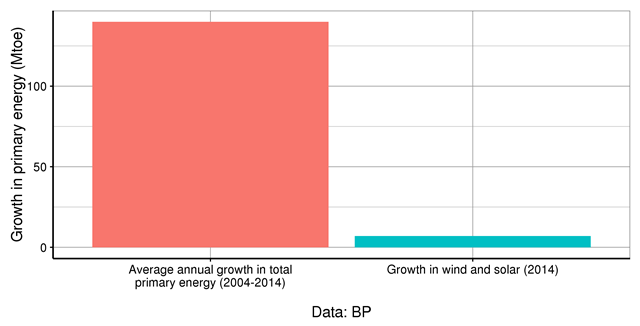 Growth in primary energy consumption in China, 2004-2014, comparing growth in total primary energy consumption with growth in wind and solar energy. Wind and solar grew by 6.97 Mtoe in 2014, a mere 5 percent of the average total growth in primary energy. Graphic: Carbon Counter / Robert Wilson