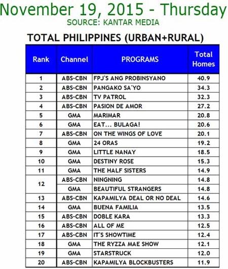 Kantar Media National TV Ratings - Nov. 19, 2015