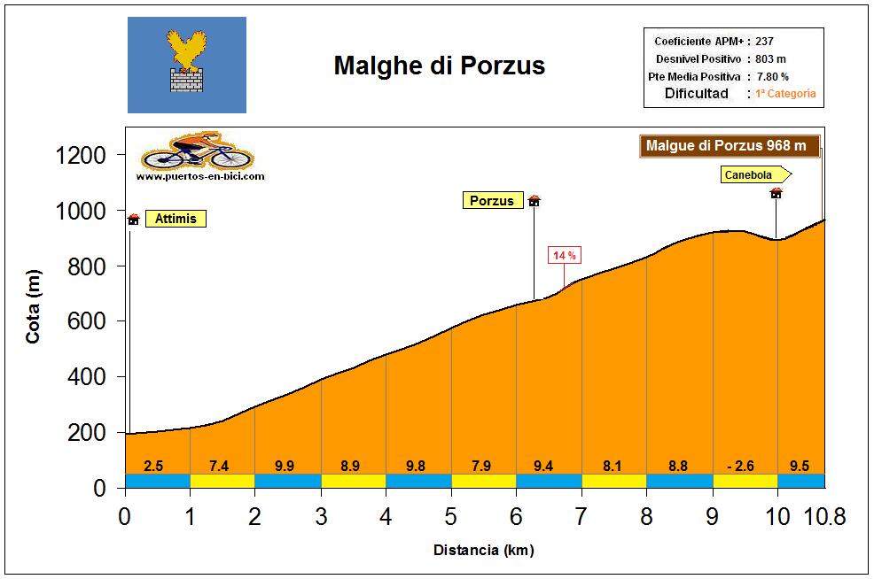 Altimetría Perfil Malgue di Porzus