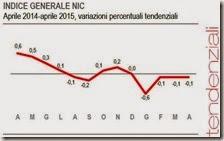 Indice generale NIC. Aprile 2015