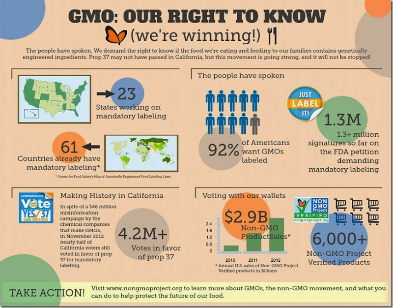 gmo-right-to-know-winning