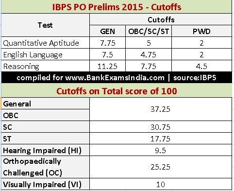 ibps-po-prelims-2015-exam-cutoff-marks