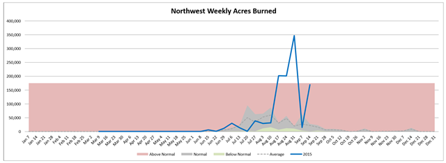 Northwest weekly acres burned in wildfires, week of 16 Septemer 2015, compared with average. Graphic: Northwest Interagency Coordination Center