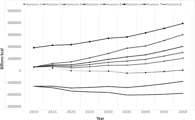 A set of projections of surplus or deficit in food production (billions kcalories) for eight scenarios for dryland and irrigated cropping based on 19 countries. In all scenarios we adopted an irrigation regime of 200 mm of water. In Scenarios 1 to 5, 50 kg/ha of N were examined under five annual rates of crop yield improvement of 0.5 %, 1.0 %, 1.25 %, 1.50 % and 2.0 % respectively. In Scenario 6, 150 kg/ha N was examined at a rate of annual crop improvement of 1.25 % while in Scenarios 7 and 8, 0 kg/ha of N was examined at rates of crop yield improvement of 1.25 % and 0.5 % respectively. Graphic: R. Quentin Grafton, John Williams, Qiang Jiang, 2015