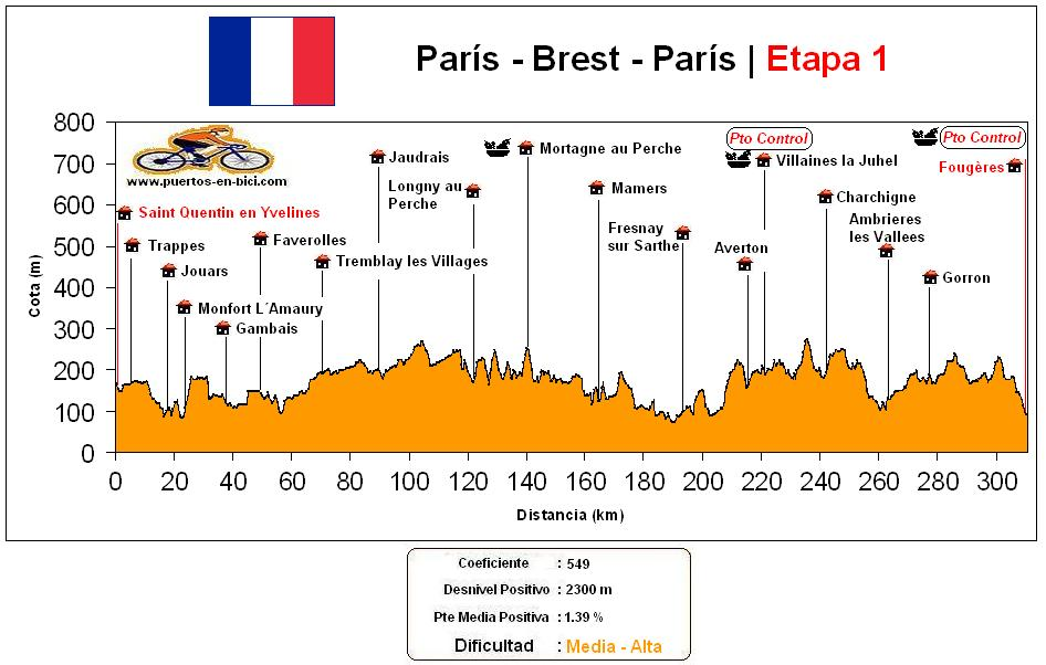 Altimetría Perfil Paris-Brest-Paris(1)