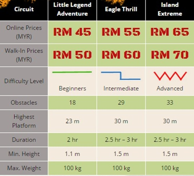 Skytrex Langkawi & Sedikit Tips