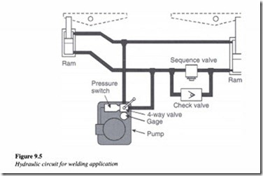 Applications of hydraulic systems-0219