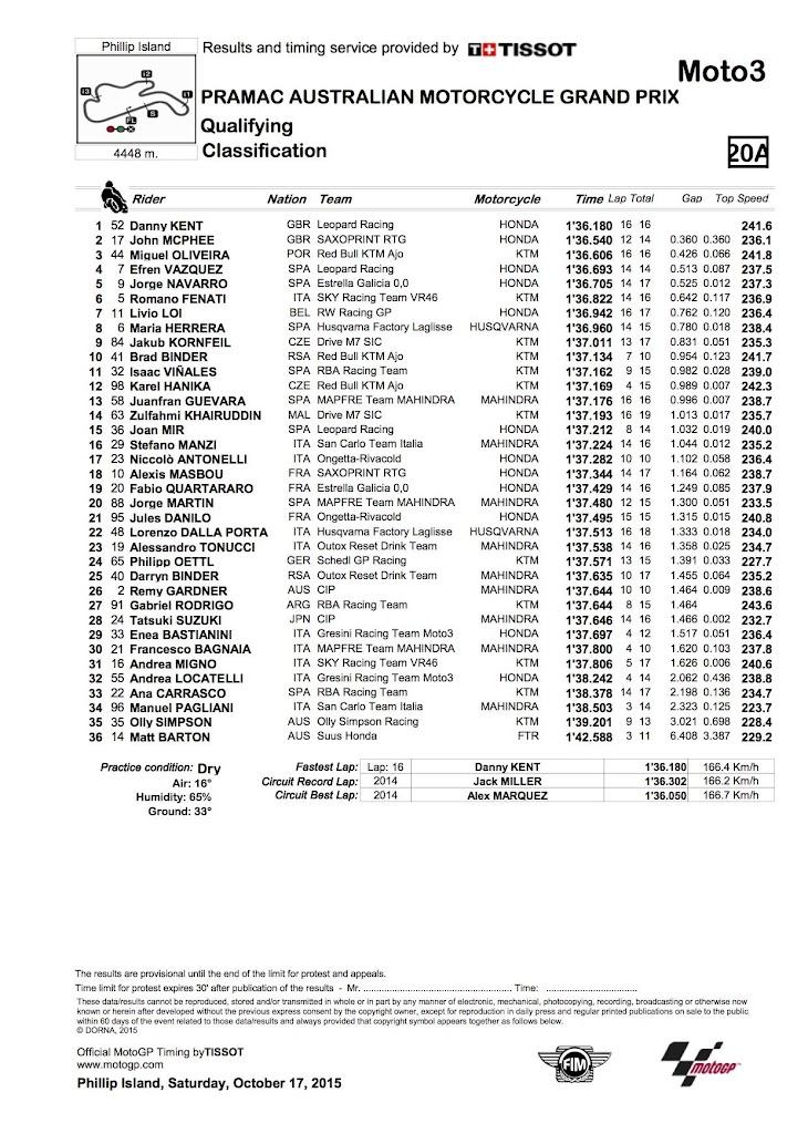 moto3-qp-2015pi.jpg
