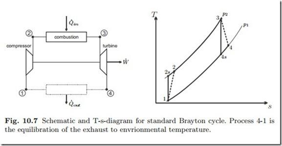 Basic Open System Cyclesgas Turbine Brayton Cycle Hvac Machinery