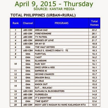 Kantar Media National TV Ratings - April 9, 2015 (Thursday)
