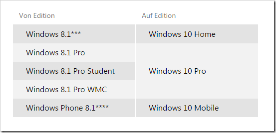 Upgrade Versionen von Windows 8 auf Windows 10