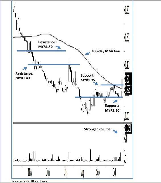 muda holdings share analysis