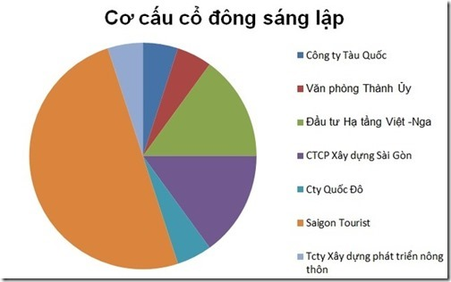 mua-ban-nha-dat-co-cau-co-dong-saigon-sunbay