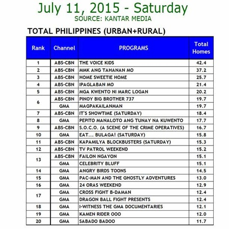 Kantar Media National TV Ratings - July 11, 2015