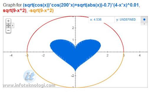 Menggambar dengan fungsi matematika