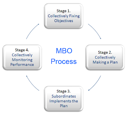 four stages or steps in the mbo process