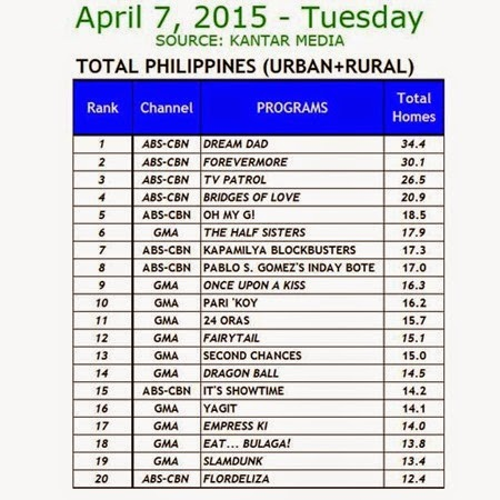 Kantar Media National TV Ratings - April 7, 2015 (Tuesday)