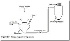 Review of pneumatic conveying systems-0016