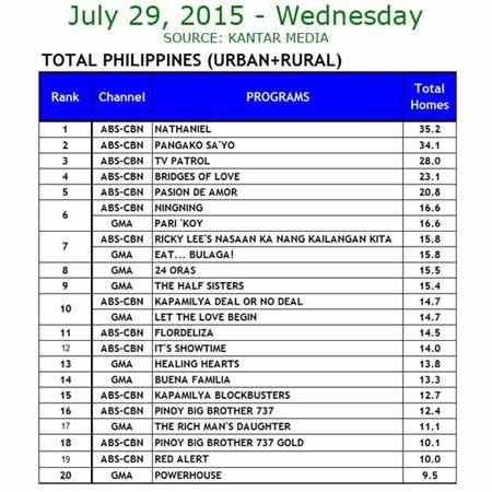 Kantar Media National TV Ratings - July 29, 2015