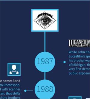 Infografía sobre la historia de Adobe Photoshop