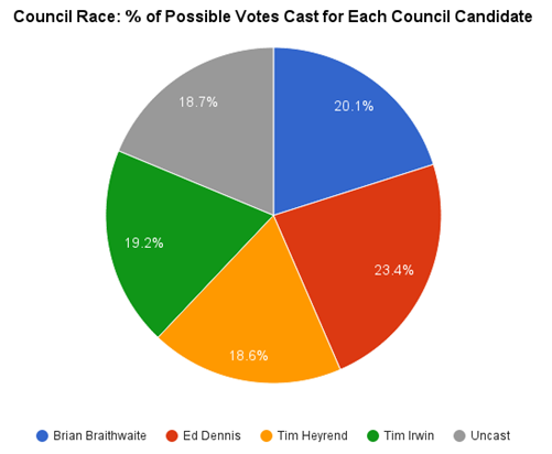 2015-11 Percentage of Possible Votes for Council