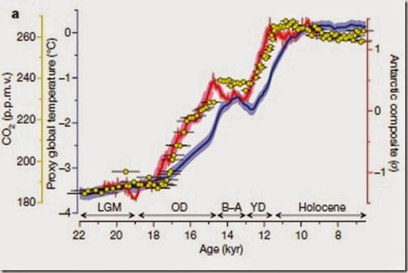 Week 3, Shakun et al figure 2a proxy temperature and CO2