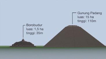 struktur-gunung-padang-dibanding-borobudur-rm-zulkipli