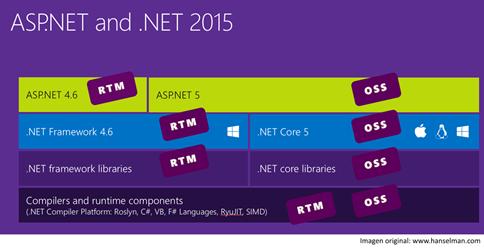 ASP.NET y .NET 2015