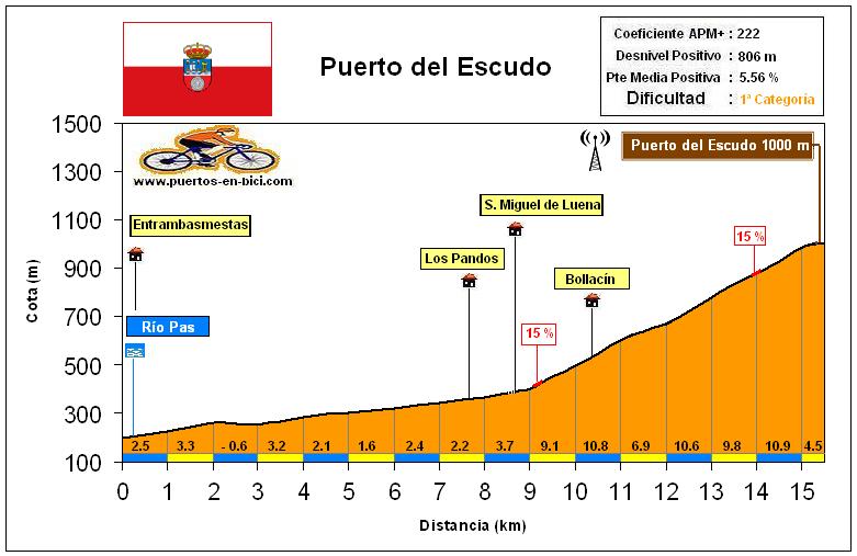 Altimetría Perfil Puerto del Escudo