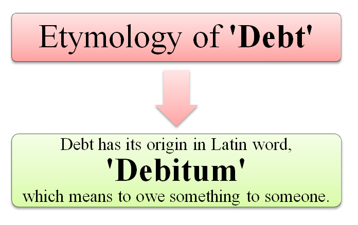 What is Debt? Meaning, Definition and Examples of Debt