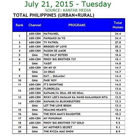 Kantar Media National TV Ratings - July 21, 2015