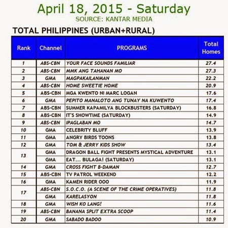 Kantar Media National TV Ratings - April 18, 2015 (Saturday)