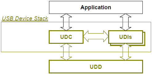 usb_stack